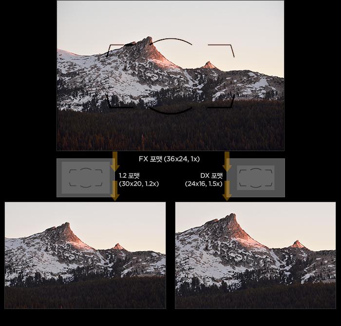다양한 촬영 상황에 자유롭게 대응하여 최적화된 시선을 선택하는 3가지 포맷의 프레임 비율(FX 포맷 (36x24, 1x), 1.2 포맷(30x20, 1.2x), DX 포맷(24x16, 1.5x)