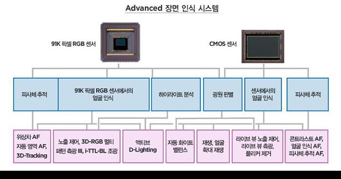 Advanced 장면 인식 시스템, 91K 픽셀 RGB 센서와 CMOS센서를 통해 피사체추적,91K 픽셀 RGB 센서에서의 얼굴인식,하이라이트분석,광원판별,센서에서의 얼굴인식, 피사체추적을 진행하여 위상차AF/자동영역 AF/3D-Tracking, 노출제어/3D-RGB 멀티패턴측광3/iTTL-BL조광, 액티브 D-Lighting,자동화이트밸런스, 재생얼굴확대재생, 라이브 뷰 노출 제어/라이브 뷰 측광/플리커 제거, 콘트라스트AF/얼굴인식AF/피사체추적AF 기능을 실현합니다.