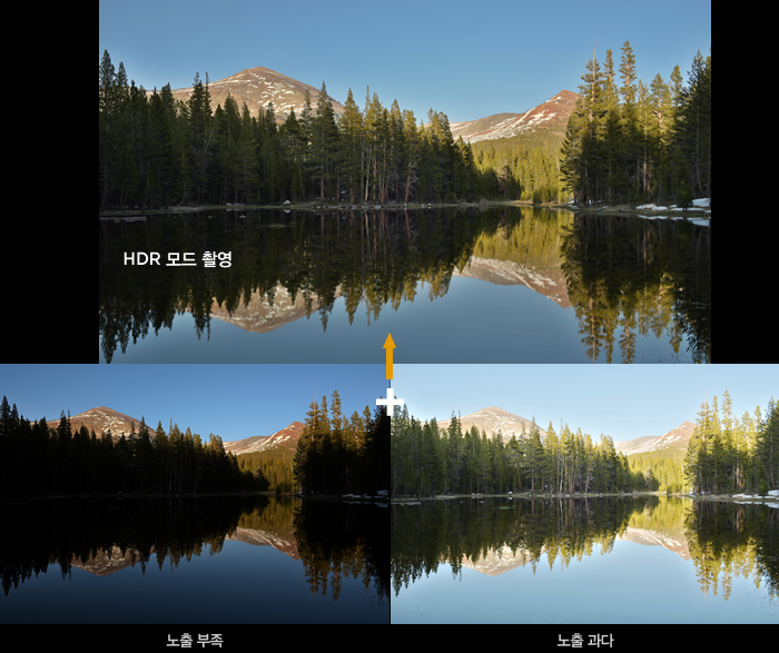 HDR(High Dynamic Range) 모드 과정 시뮬레이션 이미지